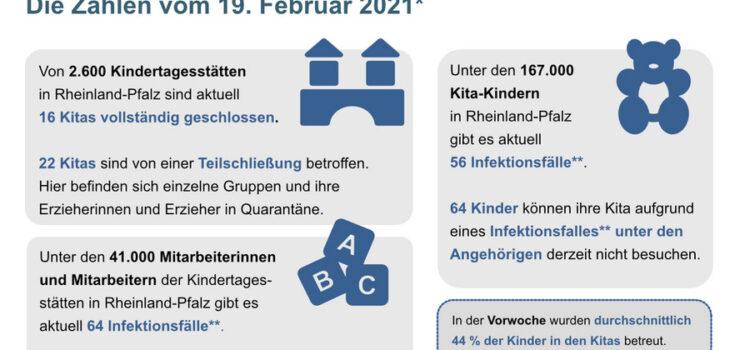 Informations-Portal des Landes Rheinland-Pfalz zu Corona-Infektionsfälle in Kindertageseinrichtungen